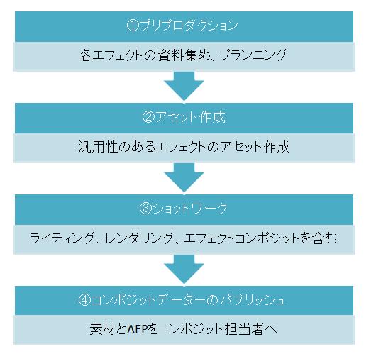 ≪エフェクト室≫ DFエフェクトワークフローとMaya,AfterEffectsの便利ツールの紹介
