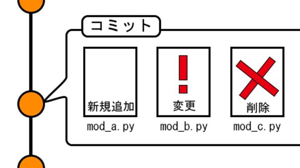 プログラムのバージョン管理紹介