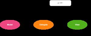 ユーザーとmodel、view、delegateの関係性