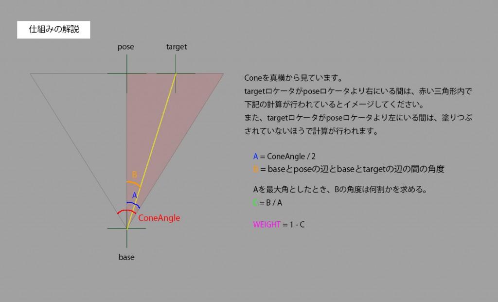 rig構造解説