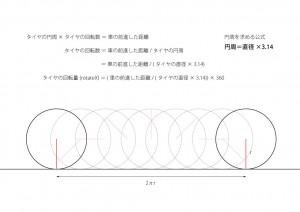 タイヤの円周と回転量について