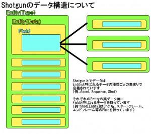 Shotgunデータ構造1