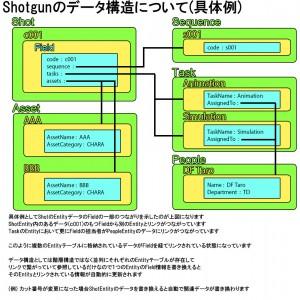 Shotgunデータ構造2