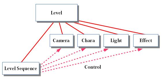LevelSeqGraph00