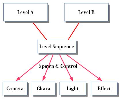 LevelSeqGraph03